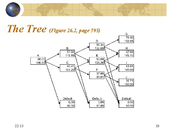 The Tree (Figure 26. 2, page 593) 22: 13 19