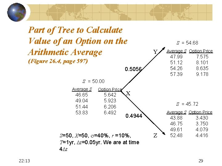 Part of Tree to Calculate Value of an Option on the Arithmetic Average S
