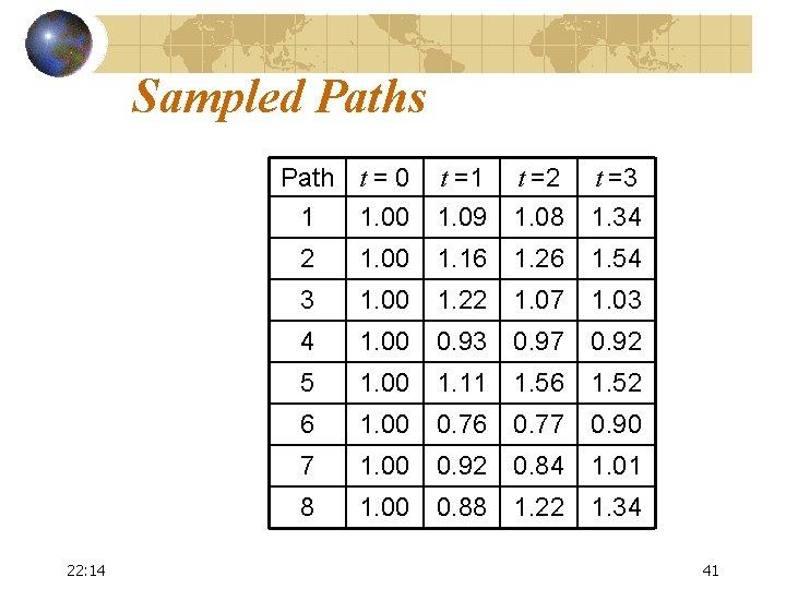 Sampled Paths Path t = 0 22: 14 t =1 t =2 t =3