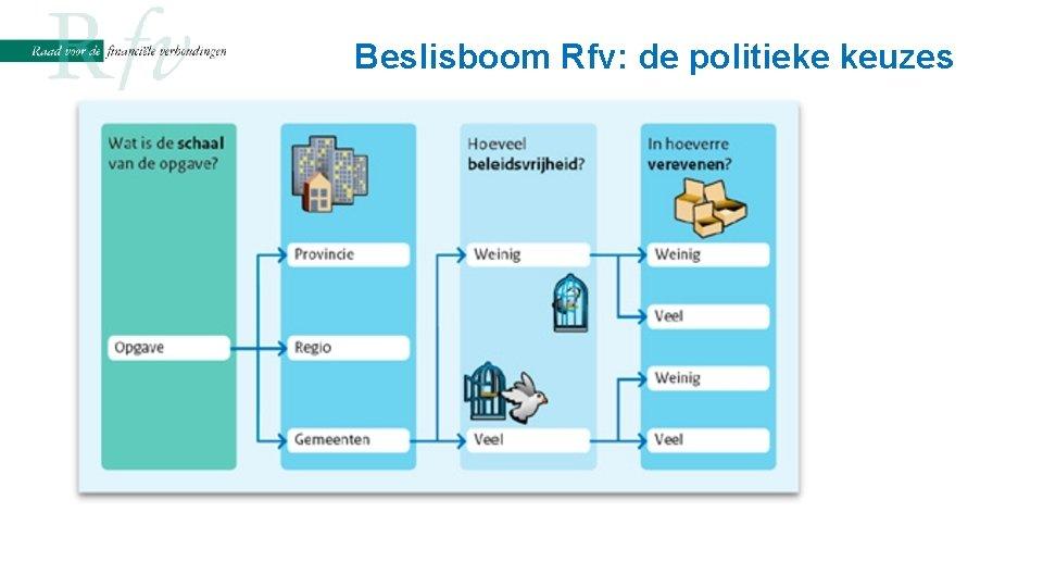 Beslisboom Rfv: de politieke keuzes