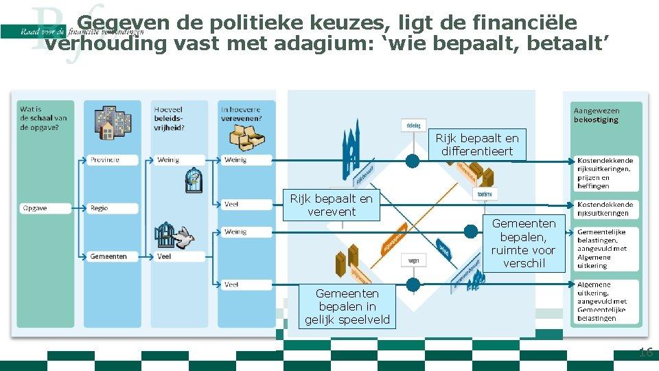 Gegeven de politieke keuzes, ligt de financiële verhouding vast met adagium: 'wie bepaalt, betaalt'