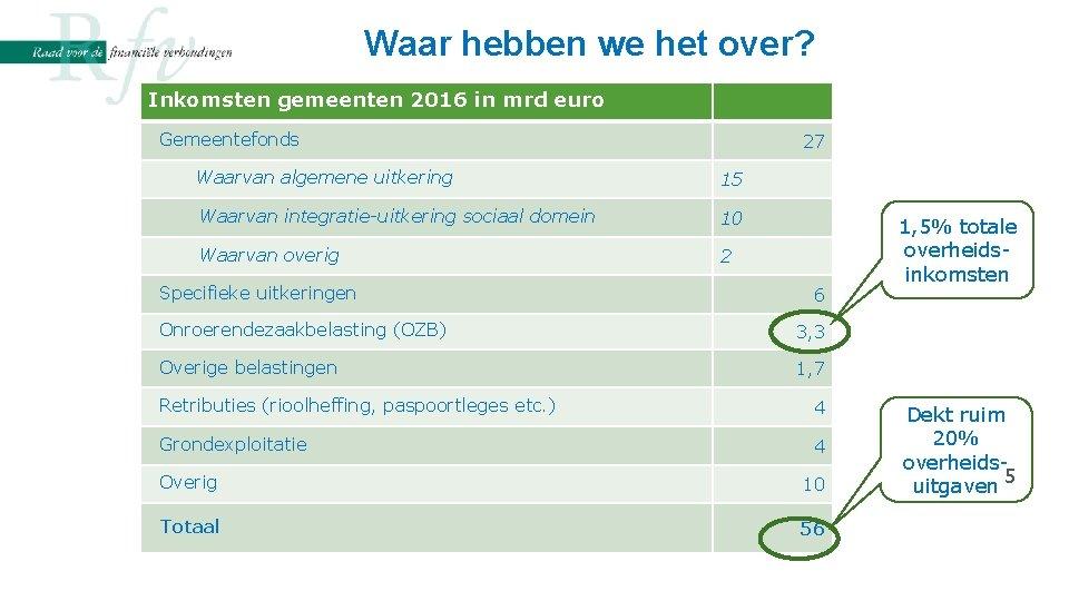 Waar hebben we het over? Inkomsten gemeenten 2016 in mrd euro Gemeentefonds 27 Waarvan