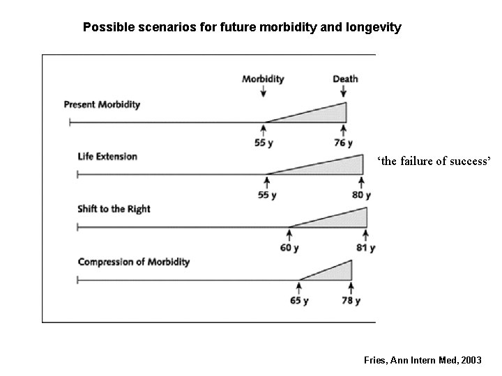 Possible scenarios for future morbidity and longevity 'the failure of success' Fries, Ann Intern
