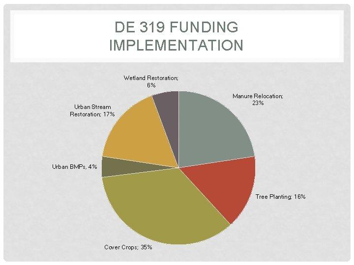 DE 319 FUNDING IMPLEMENTATION Wetland Restoration; 6% Urban Stream Restoration; 17% Manure Relocation; 23%