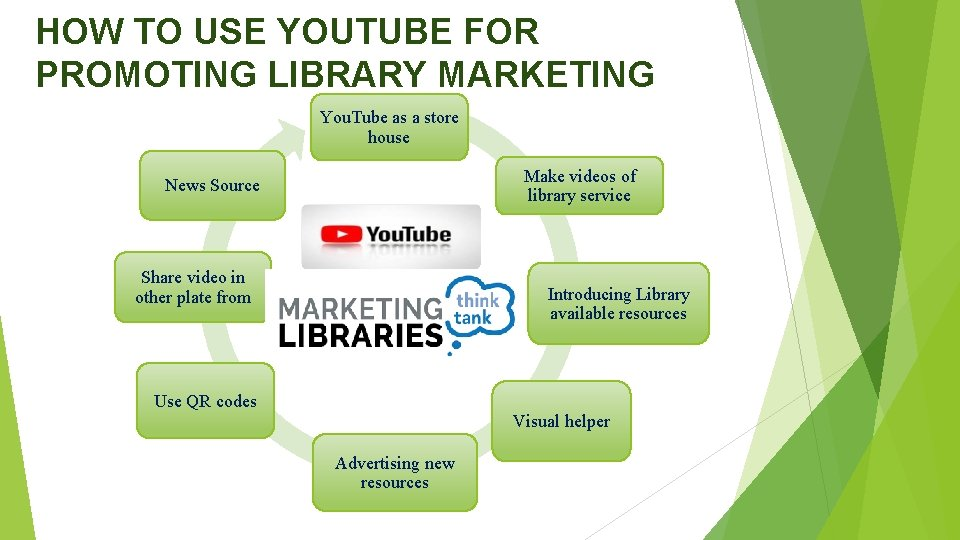 HOW TO USE YOUTUBE FOR PROMOTING LIBRARY MARKETING You. Tube as a store house