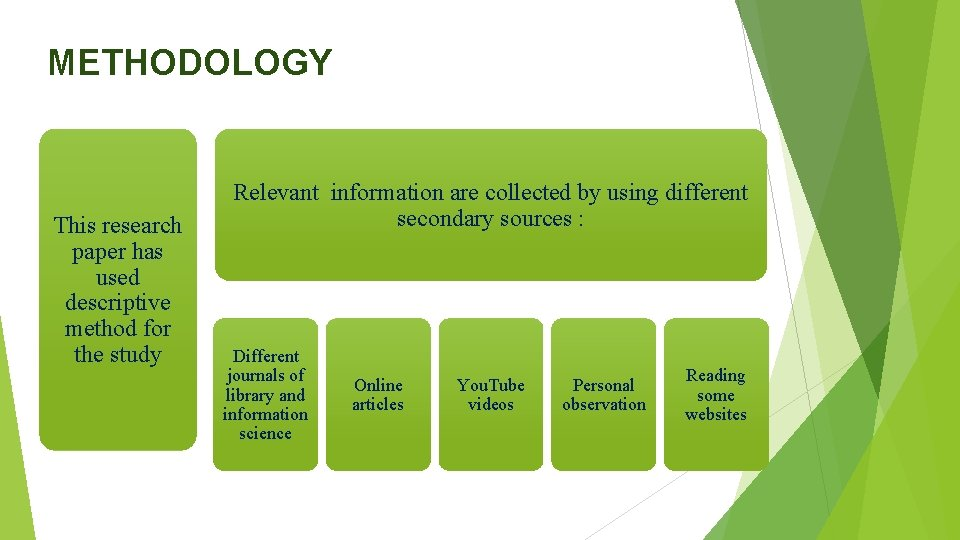 METHODOLOGY This research paper has used descriptive method for the study Relevant information are