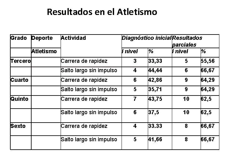 Resultados en el Atletismo Grado Deporte Actividad Atletismo Tercero Cuarto Quinto Sexto Diagnóstico inicial