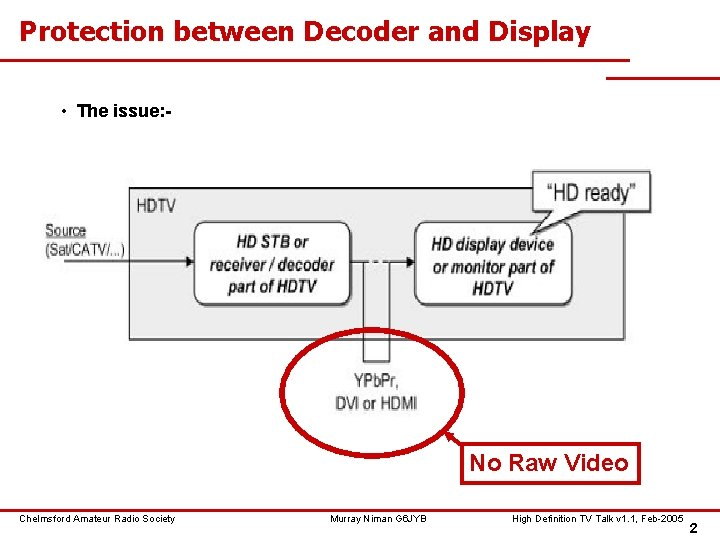 Protection between Decoder and Display • The issue: - No Raw Video Chelmsford Amateur