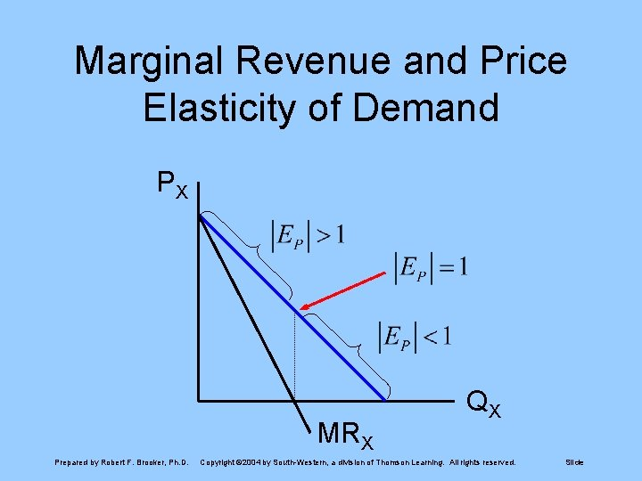 Marginal Revenue and Price Elasticity of Demand PX MRX Prepared by Robert F. Brooker,