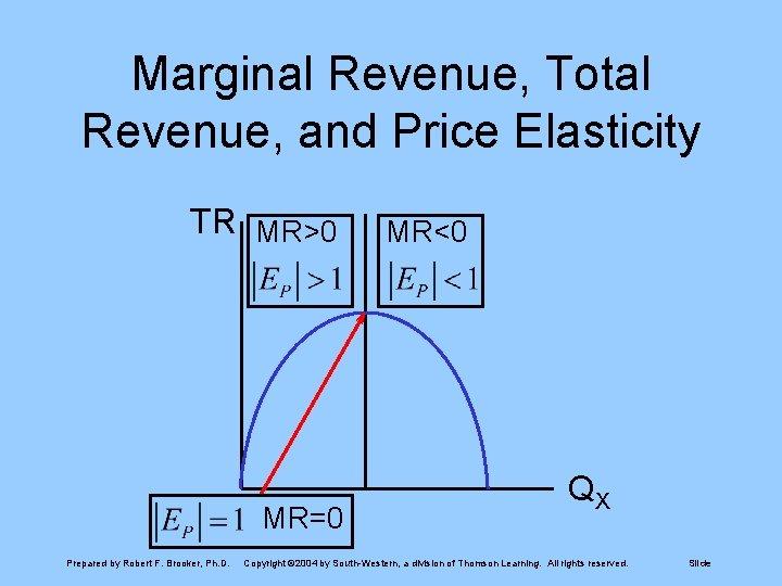Marginal Revenue, Total Revenue, and Price Elasticity TR MR>0 MR=0 Prepared by Robert F.