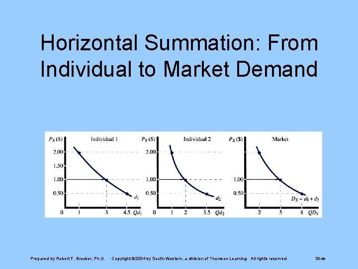 Horizontal Summation: From Individual to Market Demand Prepared by Robert F. Brooker, Ph. D.