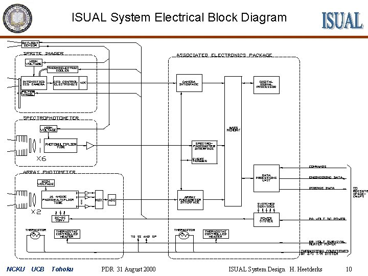 ISUAL System Electrical Block Diagram NCKU UCB Tohoku PDR 31 August 2000 ISUAL System