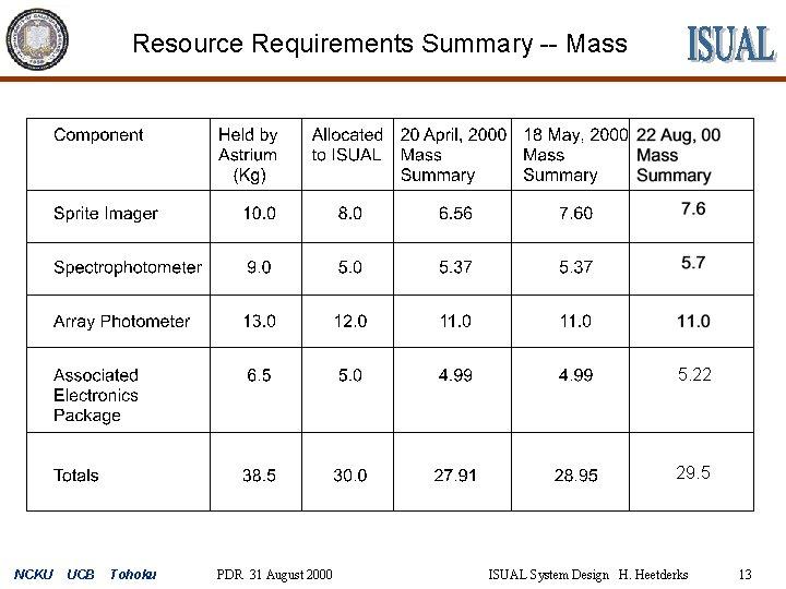 Resource Requirements Summary -- Mass 5. 22 29. 5 NCKU UCB Tohoku PDR 31