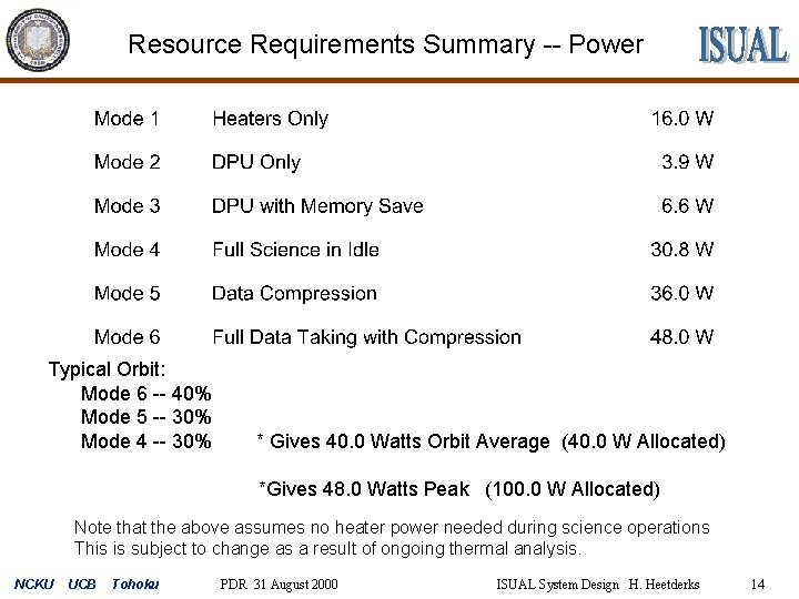 Resource Requirements Summary -- Power Typical Orbit: Mode 6 -- 40% Mode 5 --