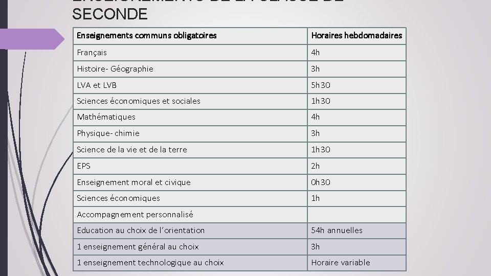 ENSEIGNEMENTS DE LA CLASSE DE SECONDE Enseignements communs obligatoires Horaires hebdomadaires Français 4 h