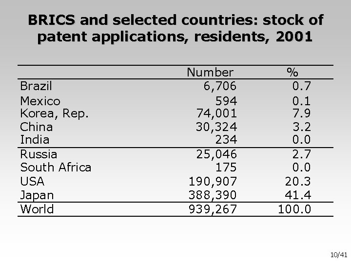 BRICS and selected countries: stock of patent applications, residents, 2001 Brazil Mexico Korea, Rep.