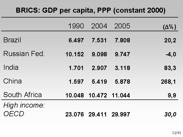 BRICS: GDP per capita, PPP (constant 2000) 1990 2004 2005 (D%) Brazil 6.