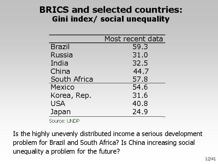BRICS and selected countries: Gini index/ social unequality Brazil Russia India China South Africa