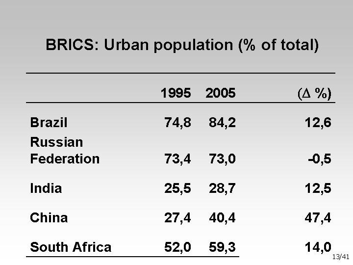 BRICS: Urban population (% of total) 1995 2005 (D %) Brazil Russian Federation