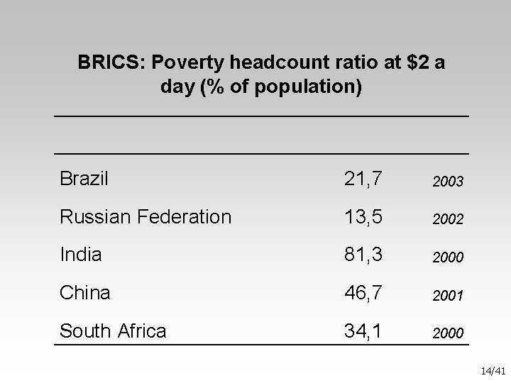 BRICS: Poverty headcount ratio at $2 a day (% of population) Brazil 21, 7