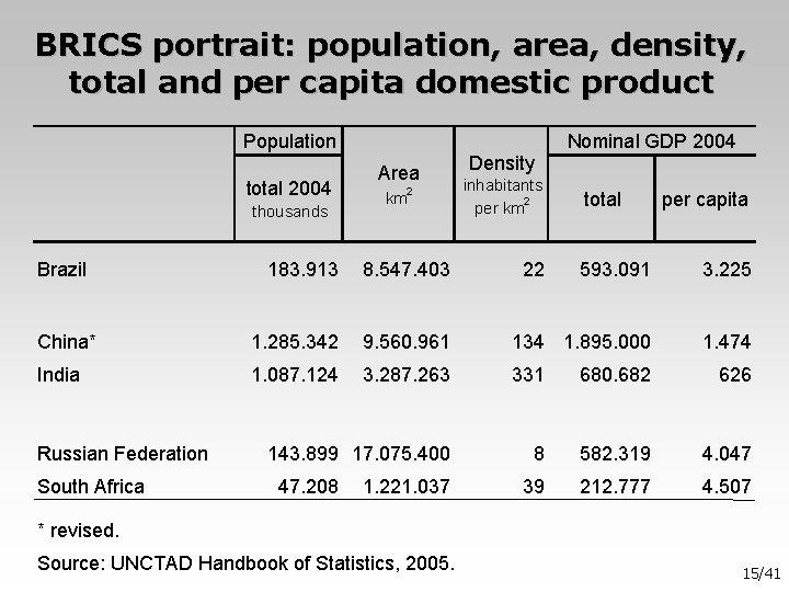 BRICS portrait: population, area, density, total and per capita domestic product Population total 2004