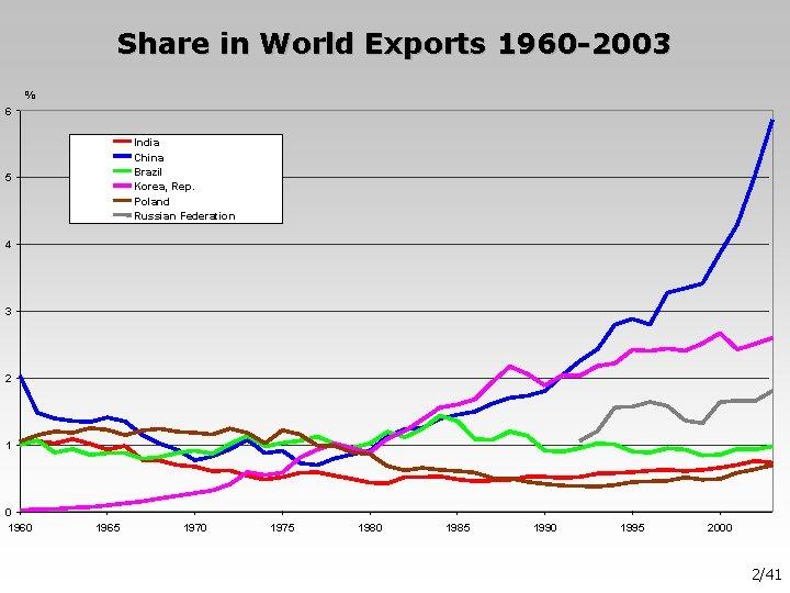 Share in World Exports 1960 -2003 % 6 India China Brazil Korea, Rep. Poland