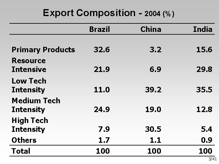 Export Composition - 2004 (%) Primary Products Resource Intensive Low Tech Intensity Medium Tech