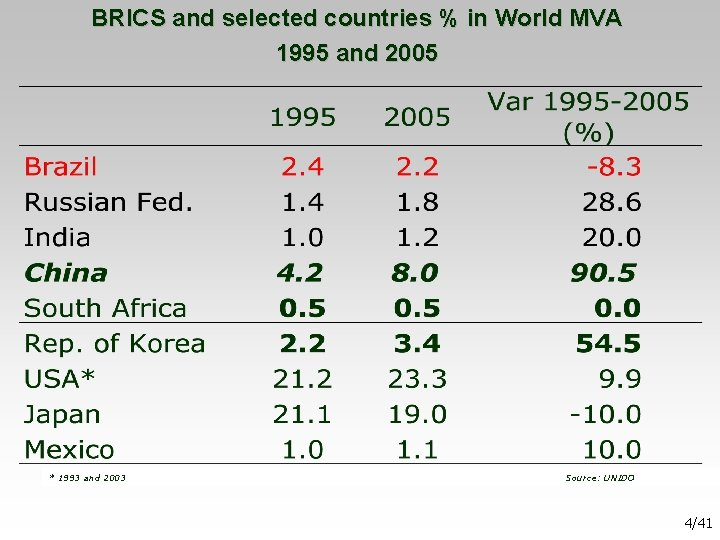BRICS and selected countries % in World MVA 1995 and 2005 * 1993 and