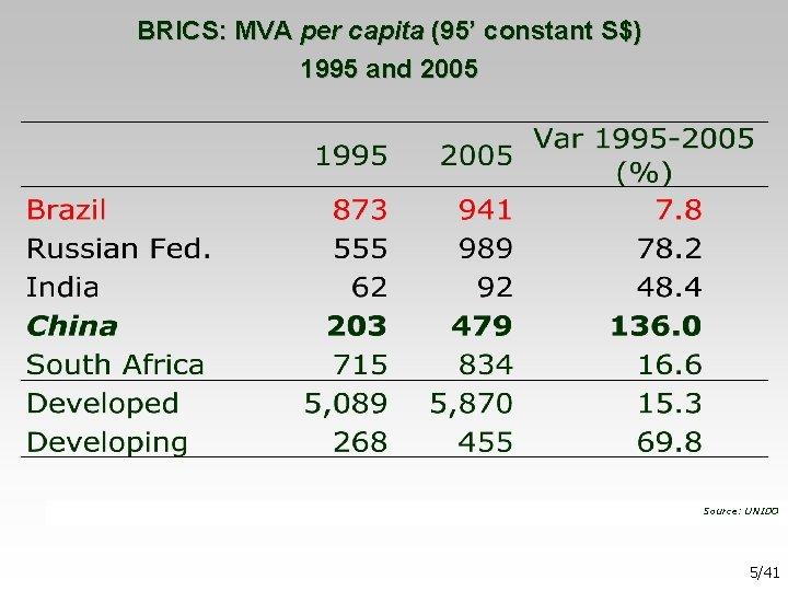 BRICS: MVA per capita (95' constant S$) 1995 and 2005 Source: UNIDO 5/41