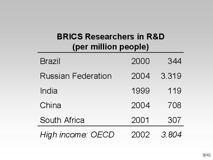 BRICS Researchers in R&D (per million people) Brazil 2000 344 Russian Federation 2004 3.