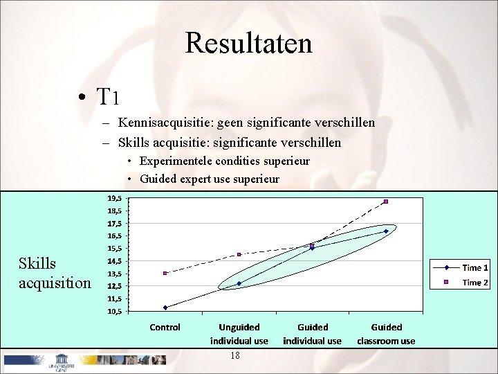 Resultaten • T 1 – Kennisacquisitie: geen significante verschillen – Skills acquisitie: significante verschillen
