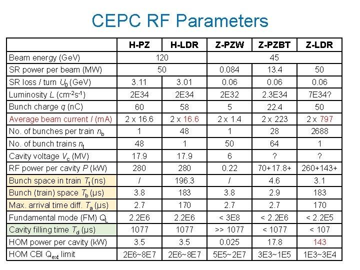 CEPC RF Parameters H-PZ H-LDR Beam energy (Ge. V) 120 SR power per beam