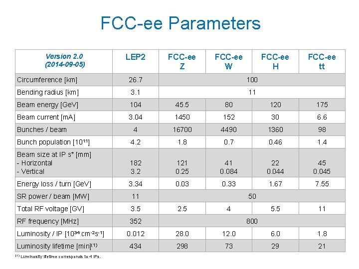 FCC-ee Parameters Version 2. 0 (2014 -09 -05) LEP 2 FCC-ee Z FCC-ee W