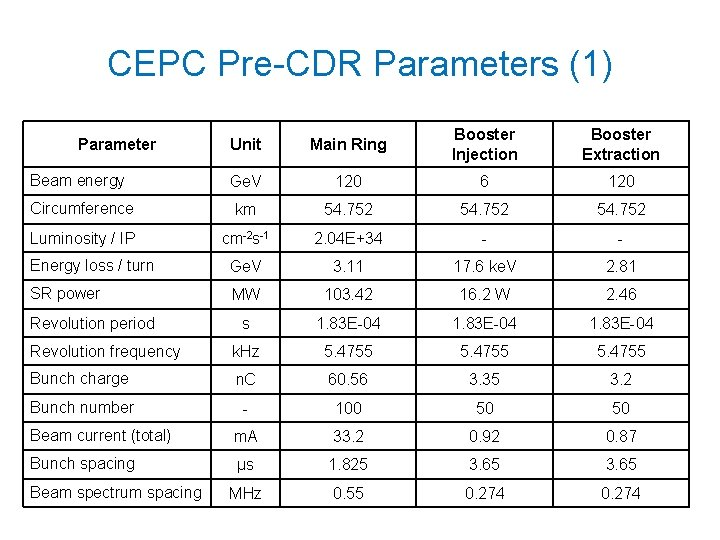 CEPC Pre-CDR Parameters (1) Unit Main Ring Booster Injection Booster Extraction Beam energy Ge.
