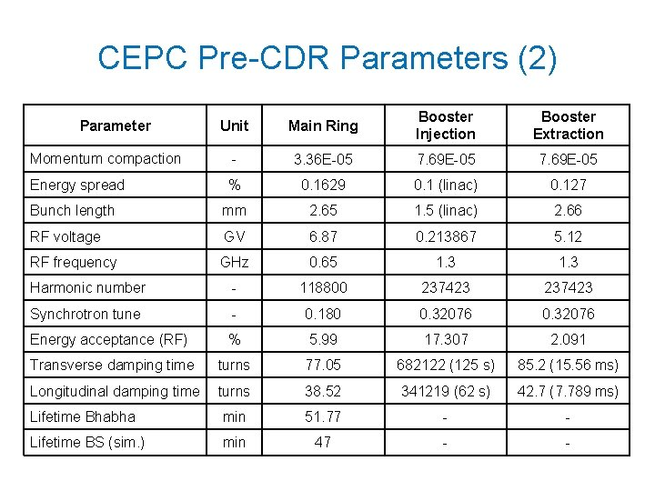 CEPC Pre-CDR Parameters (2) Unit Main Ring Booster Injection Booster Extraction Momentum compaction -