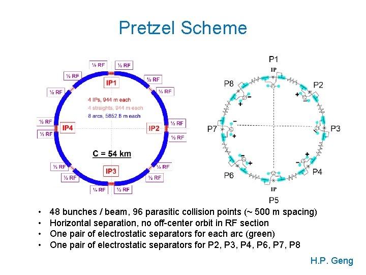 Pretzel Scheme • • 48 bunches / beam, 96 parasitic collision points (~ 500