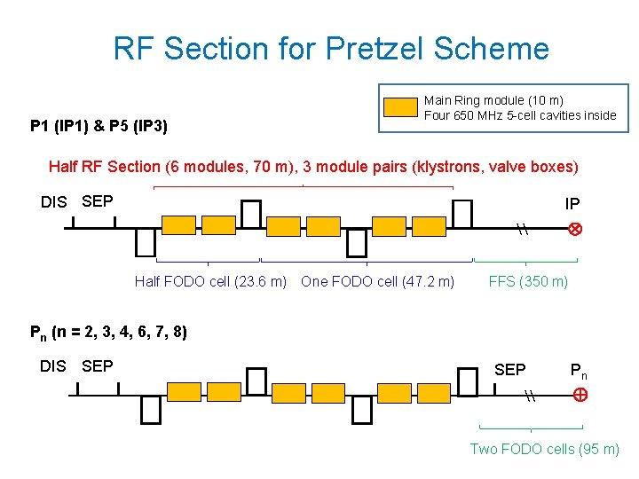 RF Section for Pretzel Scheme P 1 (IP 1) & P 5 (IP 3)