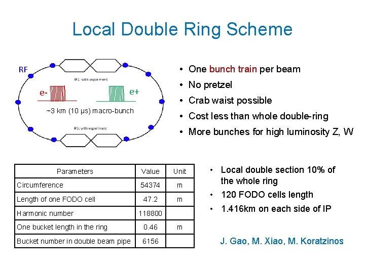 Local Double Ring Scheme • One bunch train per beam RF • No pretzel