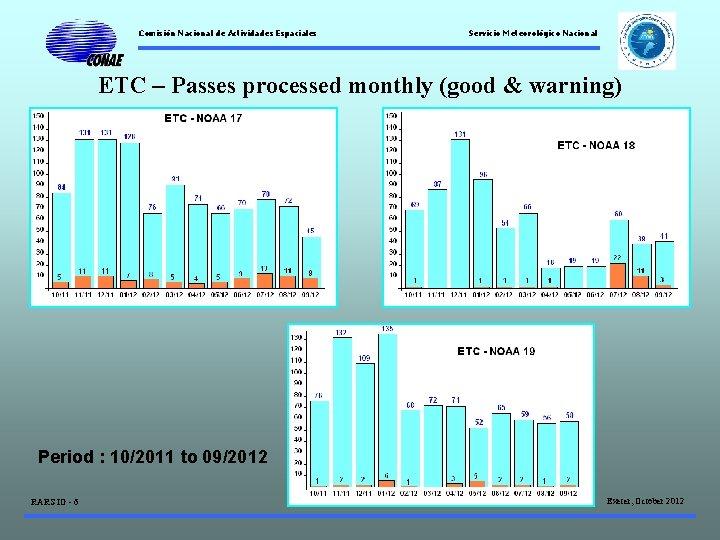 Comisión Nacional de Actividades Espaciales Servicio Meteorológico Nacional ETC – Passes processed monthly (good