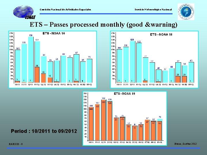 Comisión Nacional de Actividades Espaciales Servicio Meteorológico Nacional ETS – Passes processed monthly (good