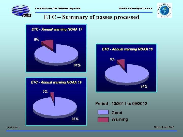 Comisión Nacional de Actividades Espaciales Servicio Meteorológico Nacional ETC – Summary of passes processed