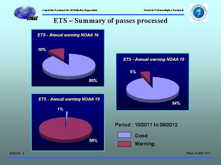 Comisión Nacional de Actividades Espaciales Servicio Meteorológico Nacional ETS – Summary of passes processed