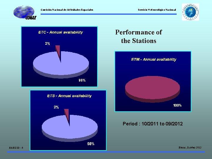 Comisión Nacional de Actividades Espaciales Servicio Meteorológico Nacional Performance of the Stations 100% Period