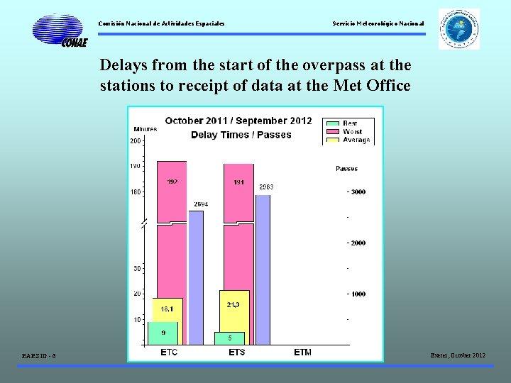 Comisión Nacional de Actividades Espaciales Servicio Meteorológico Nacional Delays from the start of the