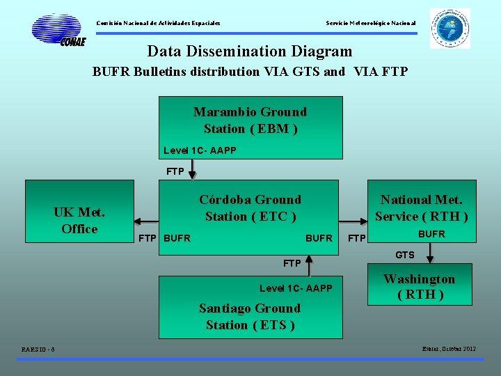 Comisión Nacional de Actividades Espaciales Servicio Meteorológico Nacional Data Dissemination Diagram BUFR Bulletins distribution