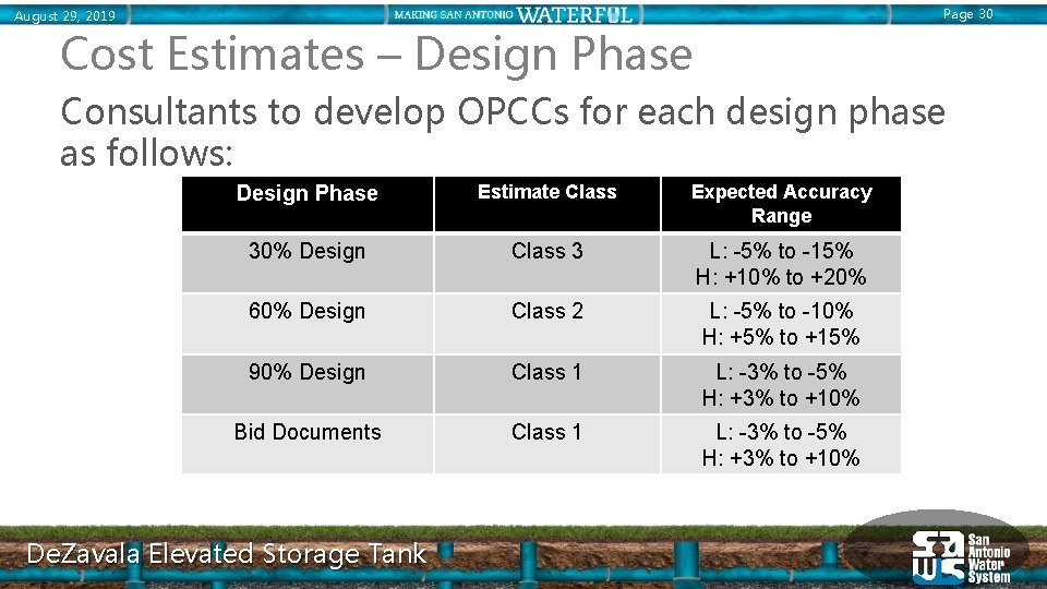 Page 30 August 29, 2019 Cost Estimates – Design Phase Consultants to develop OPCCs