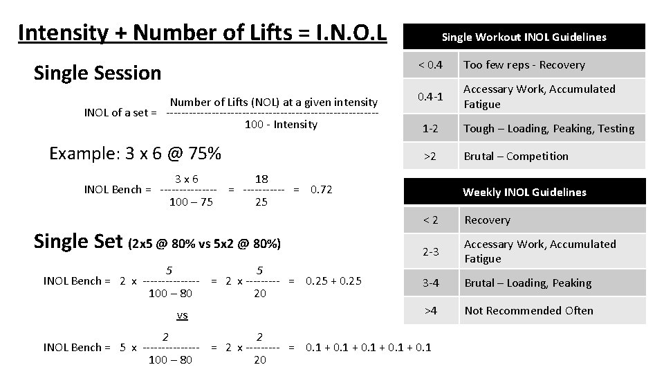 Intensity + Number of Lifts = I. N. O. L Single Session Number of