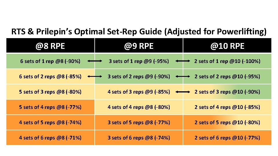 RTS & Prilepin's Optimal Set-Rep Guide (Adjusted for Powerlifting) @8 RPE @9 RPE @10
