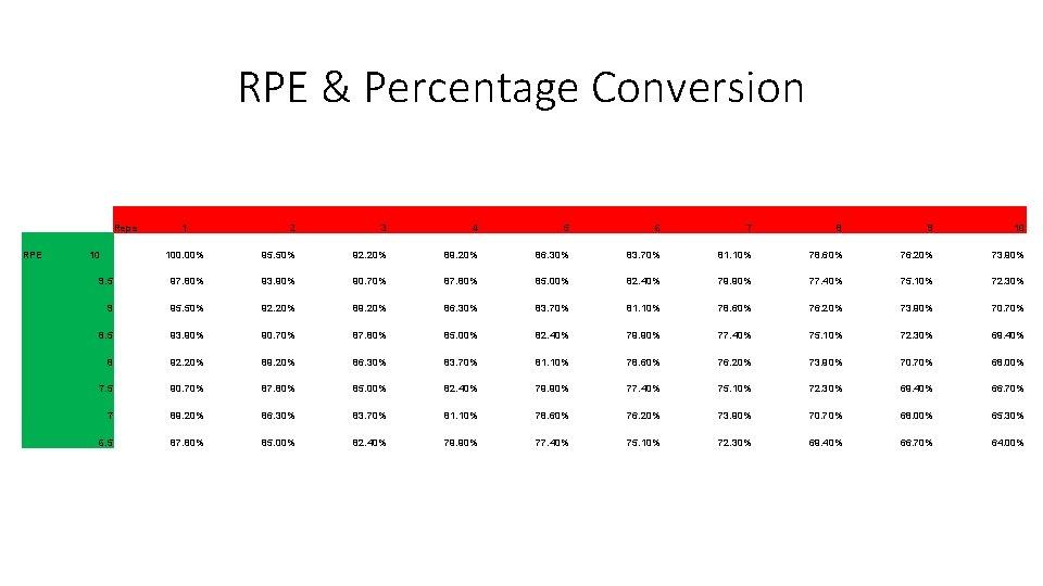 RPE & Percentage Conversion Reps RPE 2 3 4 5 6 7 8 9