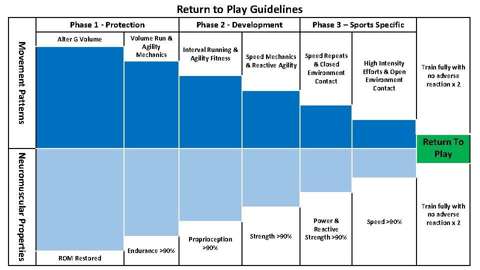 Return to Play Guidelines Phase 1 - Protection Movement Patterns Alter G Volume Run